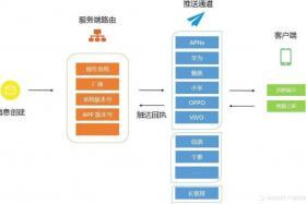 APP PUSH推送机制解析
