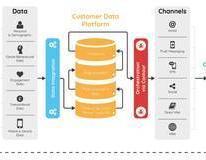 营销技术新趋势:客户数据平台(CDP)时代的到来