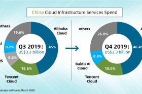 阿里云稳固中国云计算市场第一地位 份额扩大至46.4%