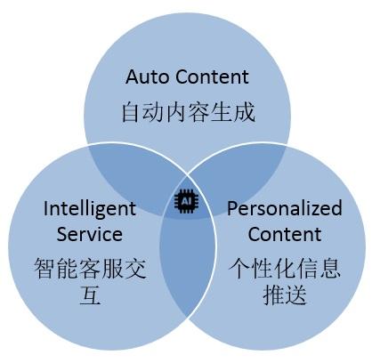 人工智能技术对SEO的影响