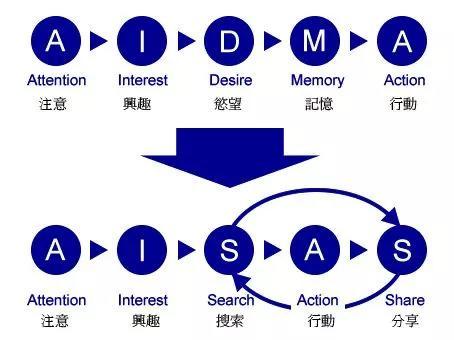 京东金融、陆金所、桔子理财等的三大增长模型及落地原则