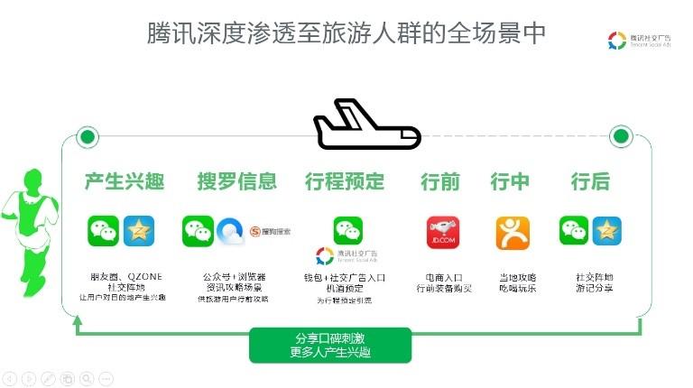 【案例】「一部手机游云南」试运营,区域品牌如何数字化转型?