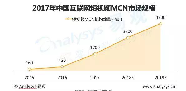 """2018年,短视频MCN会是""""一地鸡毛""""吗?"""