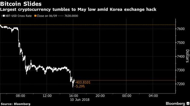 比特币创三个月最大跌幅:因韩国一交易所遭黑客攻击