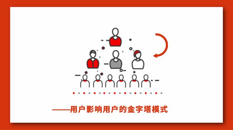 从公众号、社群、小程序,盘点微信生态用户裂变增长方法!