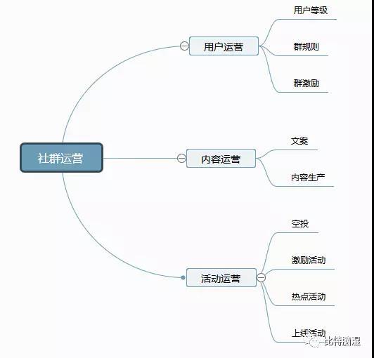 区块链项目社群运营里的基本套路,你用过几个?