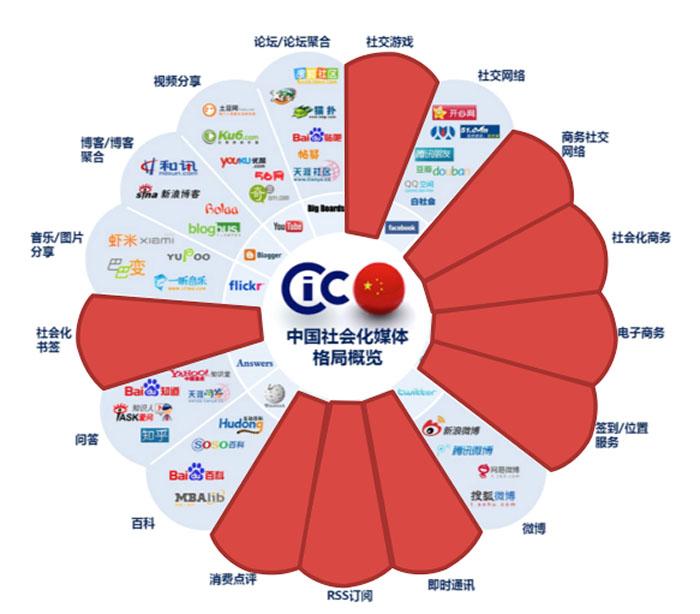 华搜传媒社会化媒体营销