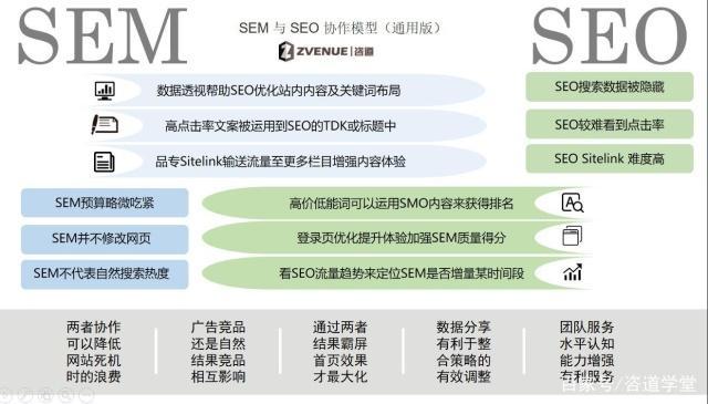 百度SEO与百度SEM如何相互影响?