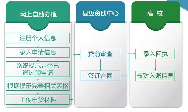 升学教育贷款具体如何办理?申请流程是什么?