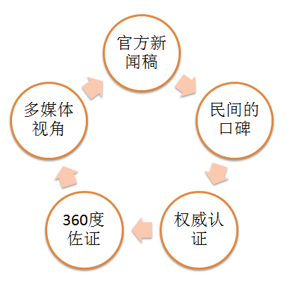 品牌SEO_品牌在搜索引擎的形象优化(SMO)